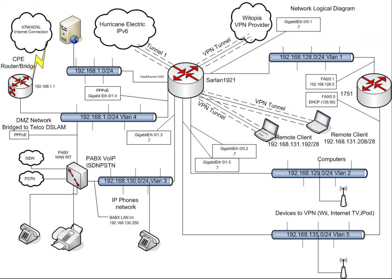 Fabios Tech Corner Configure Witopia Vpn On Cisco Network Diagram