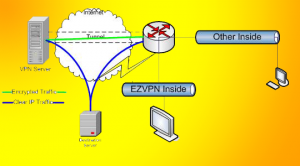 VPN Network Layout